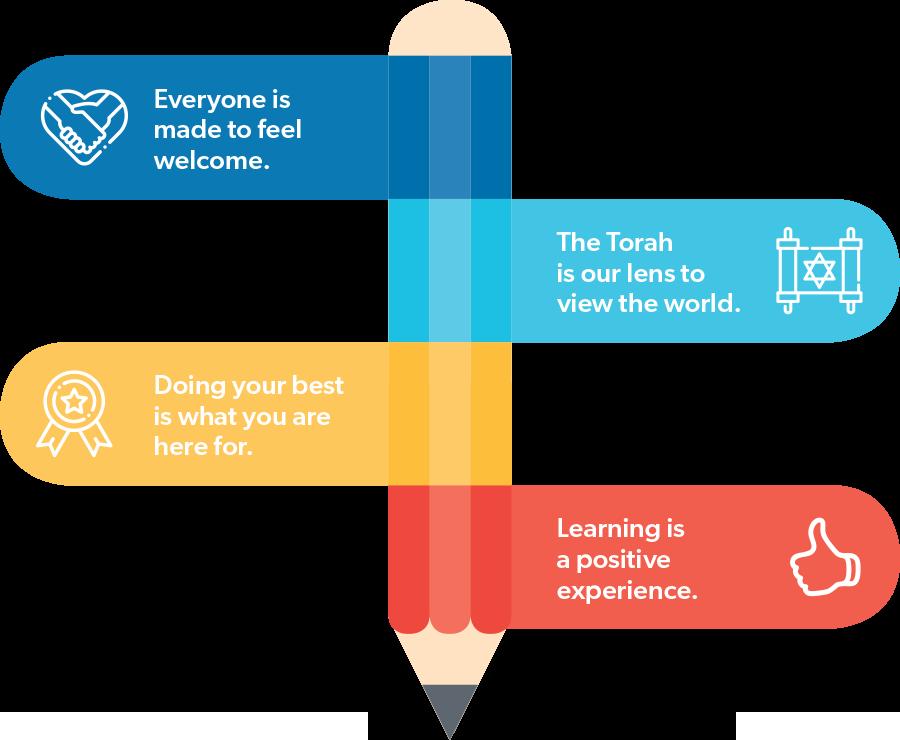 VHA Guiding Principles Infographic